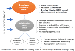 Figure 3. Salinas Valley Groundwater Engagement Model