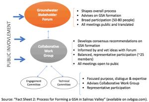 Figure 3. Salinas Valley Groundwater Engagement Model