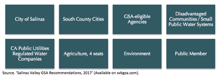 8 groups including city of Salinas, South County Cities, GSA-eligible Agencies, Disadvantaged Communities, Small Public Water Systems, CA Public Utilities and Regulated H2O Companies, Agriculture (4), Environment, Public Member