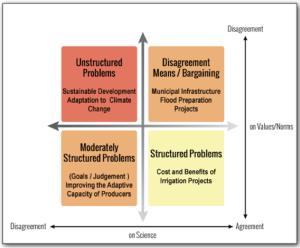 Adaptation of Figure 1 from Hurlbert and Gupta 2015.