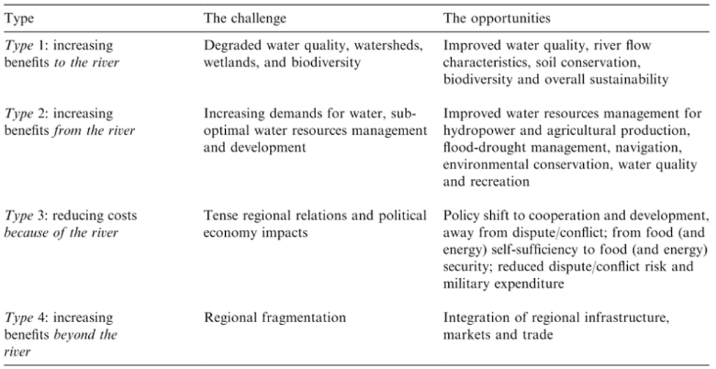 Table 1. Types of cooperation and benefits of international rivers (Sadoff and Grey 2002)