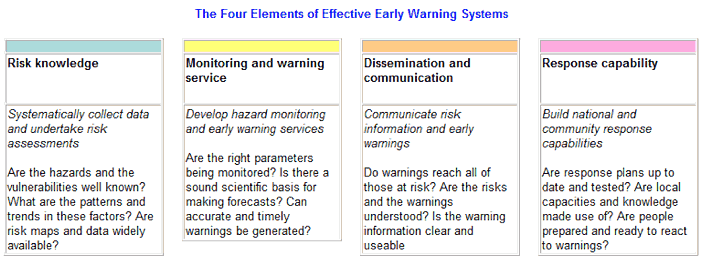 """4 Elements of Effective Early Warning Systems"" graphic from http://www.unisdr.org/2006/ppew/whats-ew/basics-ew.htm"