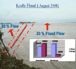 Figure from Water induced disasters, flood hazard mapping and Koshi flood disaster of Nepal Report prepared for East & Southeast Asia Regional Seminar on Flood Hazard Mapping (February 2009)