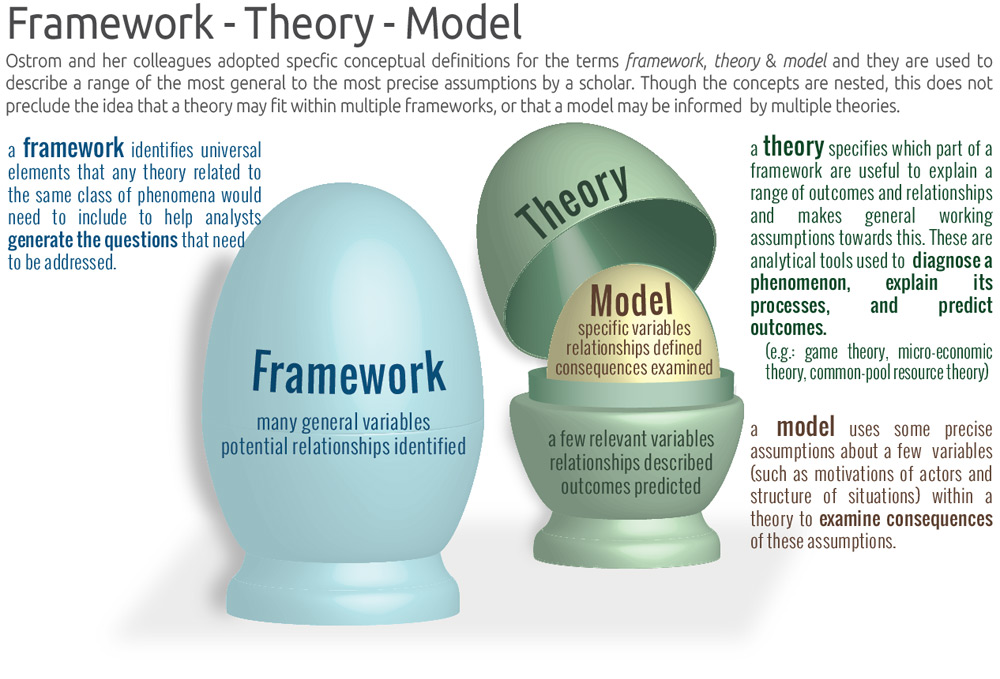 how can the theories and models in Part of what a theory of motivation tries to do is explain and predict who has which wants this turns out to be exceedingly difficult many theories posit a hierarchy of needs, in which the needs at the bottom are the most urgent and need to be satisfied before attention can be paid to the others.