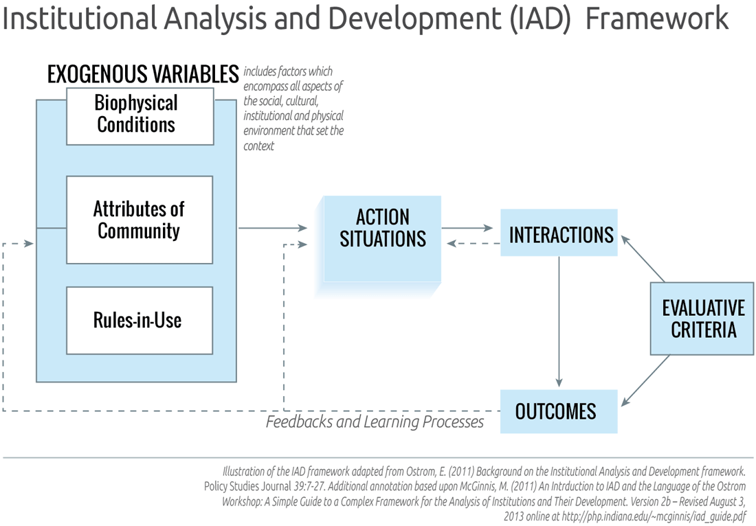 the methodology of public choice analysis