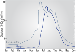 Both rivers show a significant spike in flow during the Monsoon