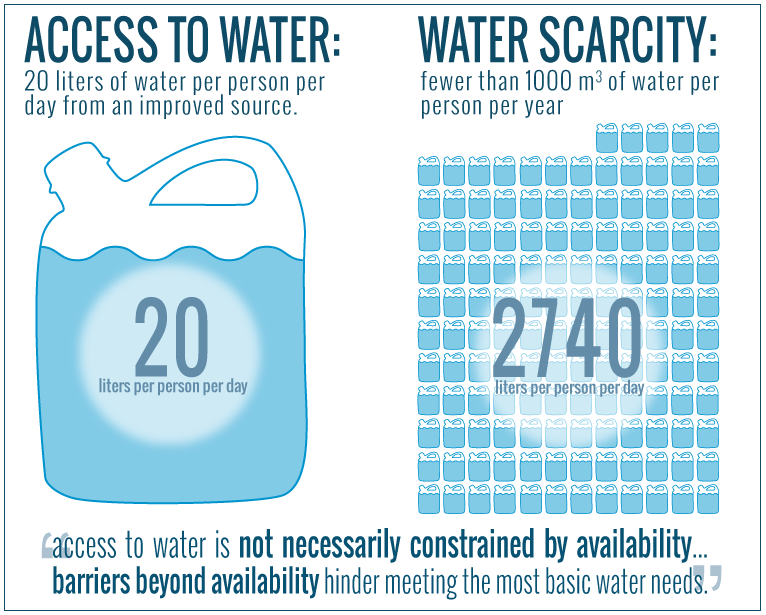 Access to water is defined at the personal standard of 20 liters pppd, water scarcity's definition translates to 2740 liters pppd. Barriers beyond availability limit access to water.