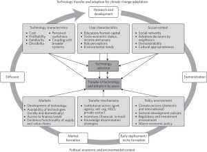 "Technology Transfer and Adoption for Climate Change Adaptation   Many factors are important for technology selection, transfer and adoption by users. Researchers used this model as a framework for analyzing  ""which types of technology are being transferred for adaptation and where these transfers fit into the innovation process."" (from Biagini et al 2014)"